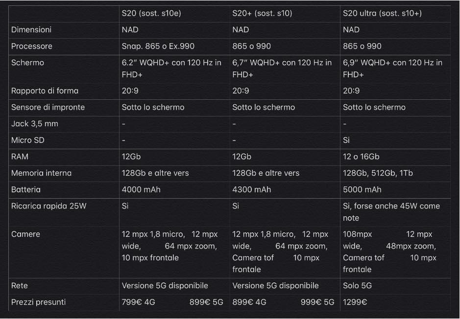 Samsung Galaxy S20, Galaxy S20+ e Galaxy S20 Ultra  caratteristiche